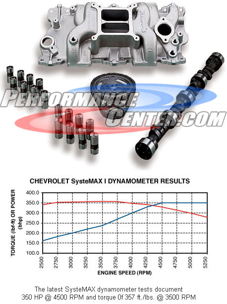 Holley Systemax Engine Kit